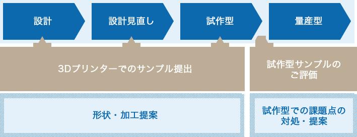 1.設計→ 2.設計見直し→ 3.試作型(3Dプリンターでのサンプル提出【形状・加工提案】)⇒試作型サンプルのご評価【試作型での課題点の対処・提案】→ 4.量産型